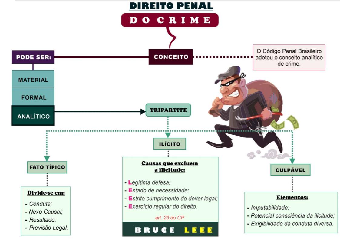mapas mentais carreira policial